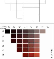 Munsell Soil Color Chart Archaeology Geology Tabla De