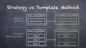 Template Pattern Extraordinary What Is The Difference Between The Template Method And The Strategy