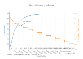 Bitcoin Monetary Inflation Scatter Chart Made By Bashco