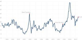 Shiller Pe Ratio Chart Stock Market Index Stock Market