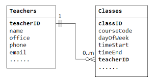 Relational Databases Example What Is One To One Relationship In Database With Example