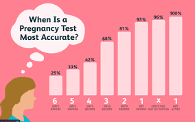 Reasons Not To Take A Pregnancy Test Early