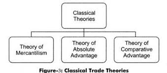 Mercantilism Chart 3 Classical Trade Theories Discussed