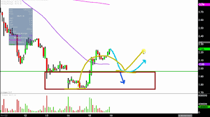 Mgti Stock Chart Mgt Capital Investments Inc Mgti Stock Chart Technical Analysis For 09 15 17