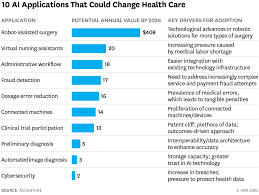 Medicare Chart Review Jobs 10 Promising Ai Applications In Health Care