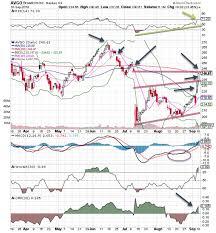 Broadcom Stock Chart Bob Lang Blog Broadcom Chart Shows Robust Price Action