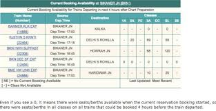 India Travel Forum Indian Railways Post Your Waitlist