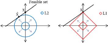 L1 And L2 L1 And L2 Norm Minimization Download Scientific Diagram