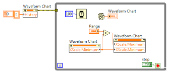 Programmatically Set Select Range Of Waveform Charts X Axis