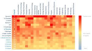 Heatmap Chart 2015 Research Annual Report