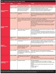 see table 1 for a summary of literature on weight loss procedures and their effects on back pain