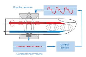 Blood Pressure Diagram What Is Continuous Non Invasive Arterial Pressure Cnap