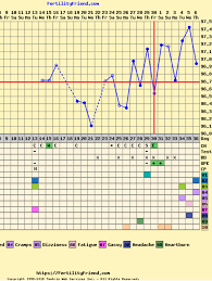 Ovulation Chart Image Rocky Bbt Chart After Ovulation Trying To Conceive
