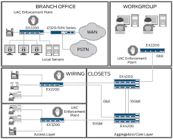 juniper networks ex2200 48p 4g ethernet switch networkscreen com ex2200 line provides a high performance solution for converged networks in branch offices as well