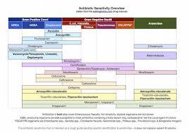 Antibiotic Chart Antibiotic Sensitivity Chart Nurse Pharmacology Nursing
