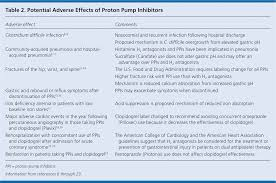 Reducing Adverse Effects Of Proton Pump Inhibitors