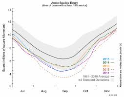 Global Sea Ice Chart Arctic_sea_ice_extent Carbon Brief