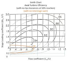 Smith Chart Jpg Troubles With Trust In Smith Chart Turbomachinery