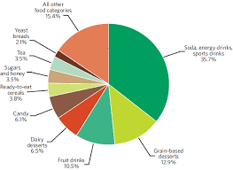 Food Pie Chart Usda The Sweet Secret About Soda Sugar And Obesity Nutrition