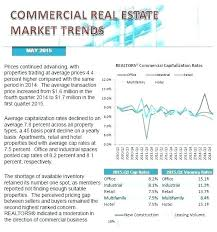 Real Estate Market Update Template