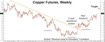 Dr Copper Predicting Commodity Comeback In 2018 Seeking Alpha