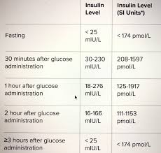 Fasting Insulin Levels Chart