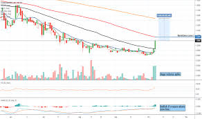 Stem Stock Chart Stmh Stock Price And Chart Otc Stmh Tradingview