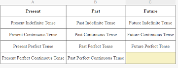 Tense Formula Chart In Hindi Pdf Download Tense Chart In Hindi English Grammar Pdf English Grammar