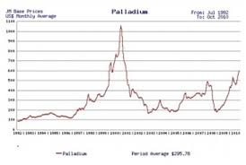 Palladium Has Outshone Gold And Silver