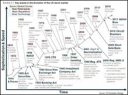 Chart History Of Investing Timeline