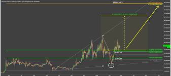 Nxt Usd Chart Btlc Cryptocurrency Chart View