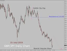 Gbp Jpy Elliott Wave Weekly Forecast 31st July To 14th
