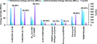 Bar Chart Comparison Of Theoretical Energy Density