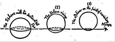 Αποτέλεσμα εικόνας για hidden dimension circle