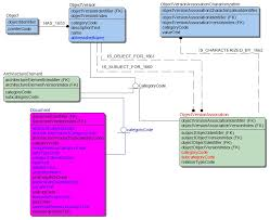 diagram template category page    gridgit com images of database model diagram