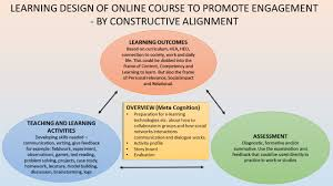 Designing Learning Activities Designing Learning Environments Elisabetheinarsson
