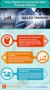 How To Develop A Sales Training Plan 24 Key Aspects For A Successful Sales Training Program [Infographic 8