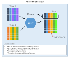 Relational Database What Is A Relational Database View Essential Sql