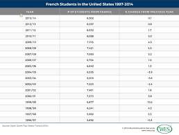 french education system education in france wenr