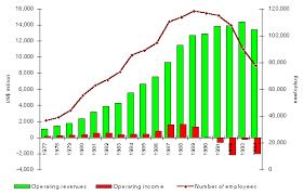 profit loss graph digital equipment corporation