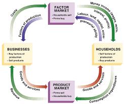 Simple Circular Flow Diagram Reading Industrial Wiring