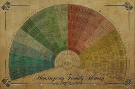 Genealogy Wall Chart Want Family Tree Design Ideas