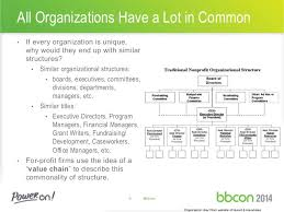Non Profit Theatre Organization Chart Bbcon2014vaskelis
