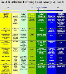Acid Alkaline Forming Foods