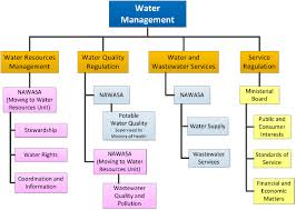 Water Resources Chart 21 Chart Of Water Resource Management Responsibilities In