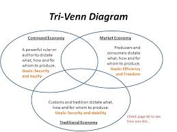 Producer And Consumer Venn Diagram Create A Tri Venn Diagram Highlight The Info That Answers