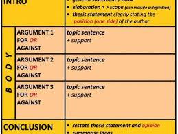writing an argumentative essay sample lesson plans to teach 8 write your paper argumentative essay