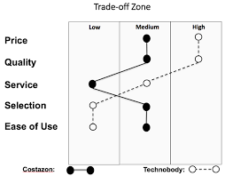 Trade Off Chart Strategic Differentiation Making Trade Offs That Create