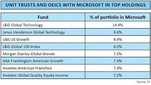Microsoft Company Worth The Key Reasons Why You Need To Invest In Microsoft Shares