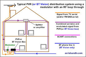 sky tv wiring diagram sky image wiring diagram sky tv wiring diagram wiring diagram on sky tv wiring diagram
